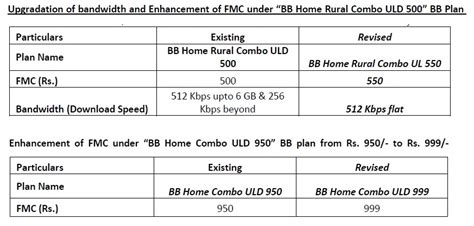 bsnl home 500 broadband plan house design plans