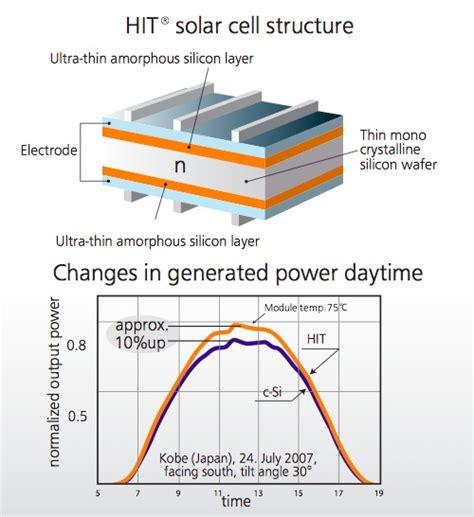 solar panels details hit solar cell structure detail image via panasonic solar