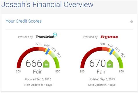 Credit Karma Formula 520 To 766 In 6 Months Myfico 174 Forums 4217974