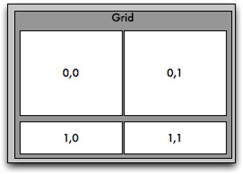 grid key layout creating the layouts