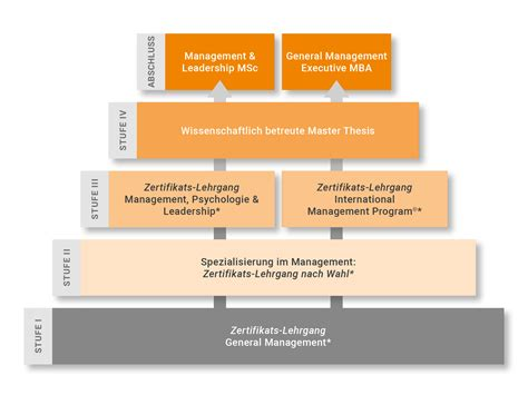 Msc Management Or Mba by Zertifikats Lehrg 228 Nge Mci Management Center Innsbruck