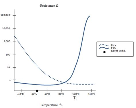 ntc resistor graph ptc thermistors vs ntc thermistors for inrush current ametherm