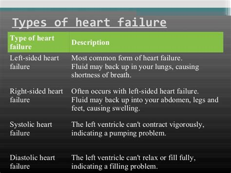 congestive failure stages acc failure stages search results go 2017
