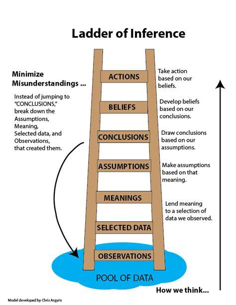 ladder of inference to minimize misunderstandings worksmart