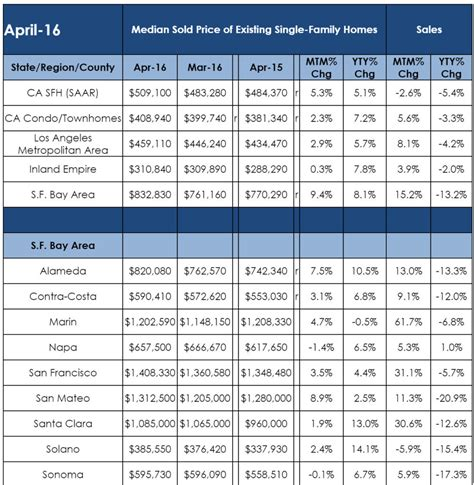 bay area housing market california and bay area real estate market at a glance move2siliconvalley com
