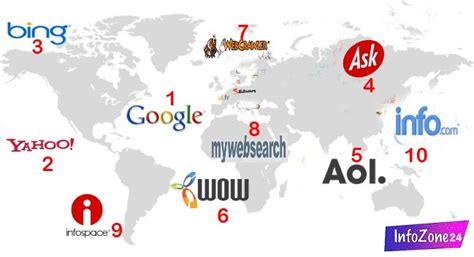 Top Search Engines For Top 10 Most Popular Search Engines 2016 Infozone24