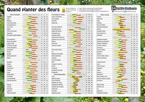 Calendrier Lunaire Montreal 25 Melhores Ideias Sobre Calendrier Des Semis No