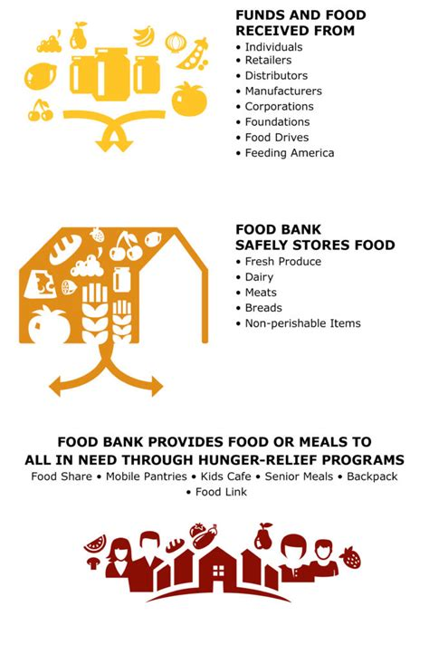 How Does A Food Pantry Work by How The Food Bank Works Food Bank For Larimer County