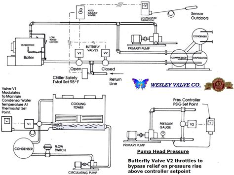 belimo 3 way valve piping diagram wiring engine diagram wiring engine diagram