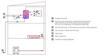 Kitchen Design Software Freeware plumbing and piping plans solution conceptdraw com