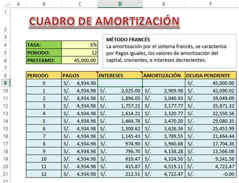 cuadro amortizaci n prestamo tabla de amortizacion en dolares calcular cuadro