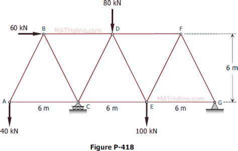 solving truss problems method of sections truss review materials tagged with truss