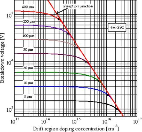 breakdown voltage diode doping breakdown voltage diode doping 28 images zener diode breakdown characteristics engineering