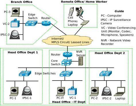 video system layout what is a converged ip network excitingip com