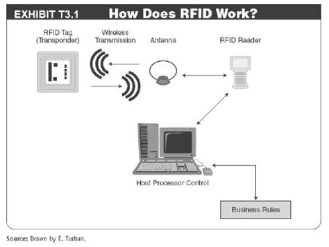 how do microchips work t3 radio frequency identification rfid