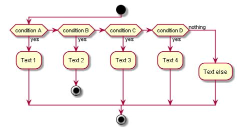 cara membuat use case specification use case activity diagram exle choice image how to