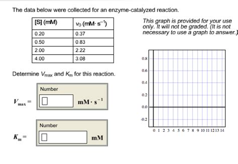 how to calculate vmax and km from a lineweaver and burk plot youtube the data below were collected for an enzyme catalyzed