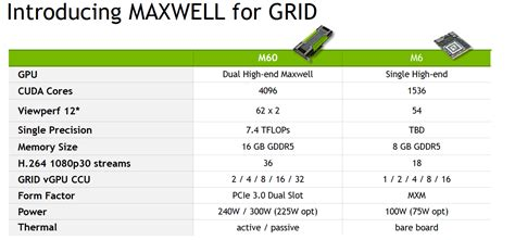 Nvidia Maxwell Tesla Nvidia Tesla M60 And Tesla M6 Accelerators To Power Grid 2
