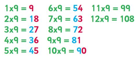 9 Times Table Trick by 6 8 And 9 Times Table Tips Advice And Resources 6 8