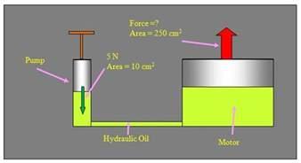 Hydraulic Brake System Gcse Physics Topic 8