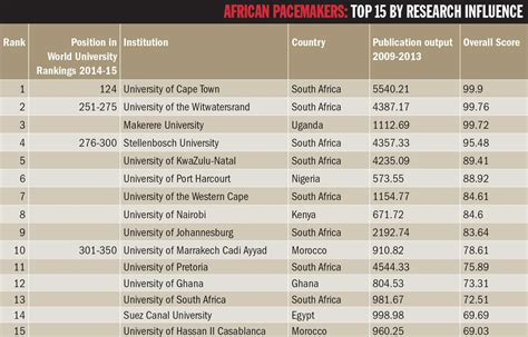 Cost Of Mba Degree In South Africa by Top 100 Universities And Colleges In Africa Pdf