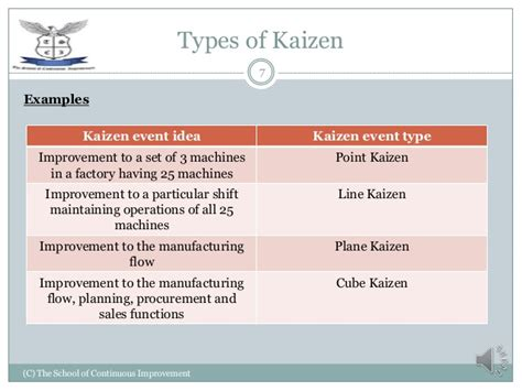 kaizen what is it definition exles and more kaizen event exles exles kaizen event idea lean