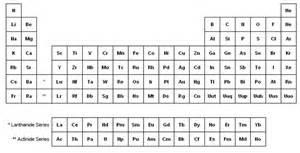 Elementos de la tabla peri 243 dica en ingl 233 s iquimicas