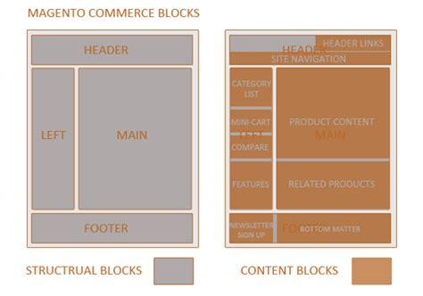 magento layout xml block qu 233 es y como usar un bloque en magento