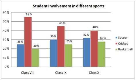 Essay 1 Student 1 Sport by Academic Ielts Writing Task 1 Sle 186 Student Involvement In Three Sports In A School
