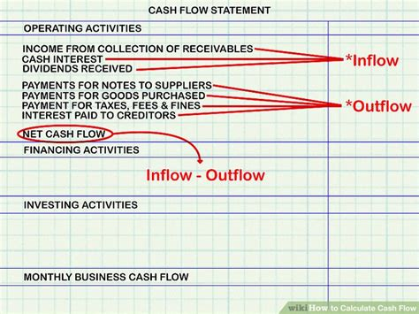 how to forecast cash flow bplans