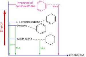 Benzene and other aromatic compounds