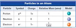 Compare The Mass Of Protons Neutrons And Electrons Electron Proton Neutron Chart Www Pixshark Images
