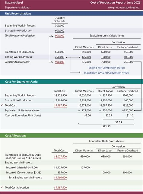 Costs Of Production Worksheet by 100 Costs Of Production Worksheet Cost Allocation