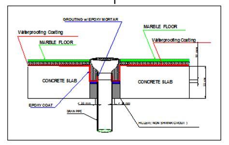 Roof Drain Dak Talang Air beberapa kasus kebocoran pada dak beton atap solusinya