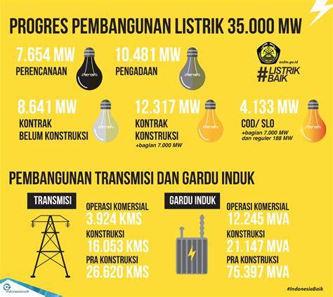 Oven Listrik Nasional listrik baik untuk indonesia mandiri energi