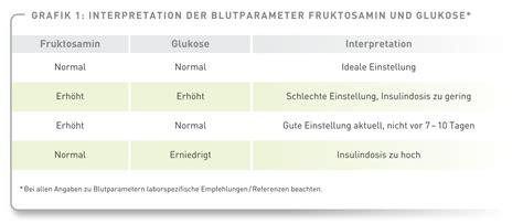 blutzuckerwerte ab wann gefährlich katzendiabetologie monitoring gt blutzuckerprofile ein