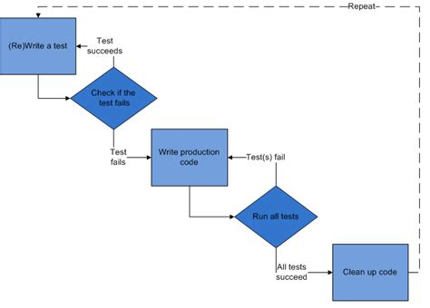 tutorial tdd java test driven development and unit testing with exles in c