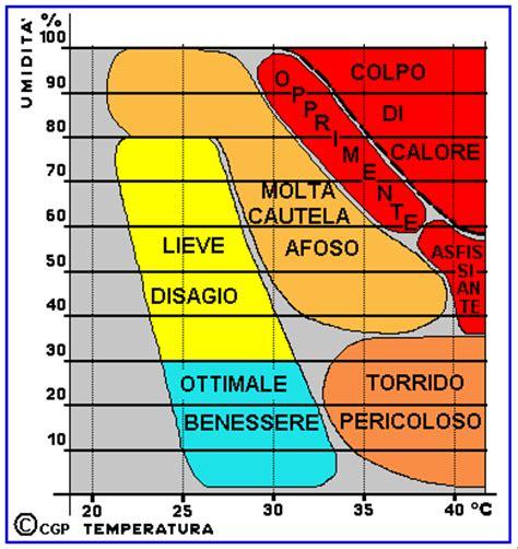 gli 11 fattori determinano il perfetto comfort termico