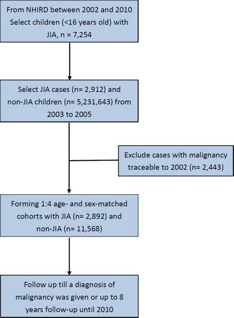 study design flowchart study flow chart