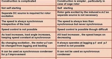 induction and synchronous motor difference between induction motor and synchronous motor
