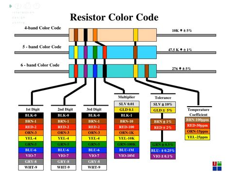 resistor color code interactive arduino lecture 3 interactive media cs4062 semester 2 2009