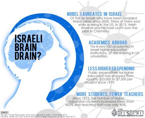 brain drain is better than brain in drain infographic is there an israeli brain drain