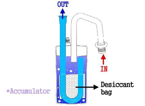 liquid template filters liquid line filter drier installation liquid free engine