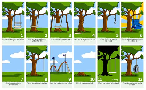 project management swing project management a tree swing story knowledge share