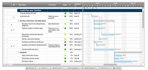 Audit Compliance Security Smartsheet Compliance Audit Program Template