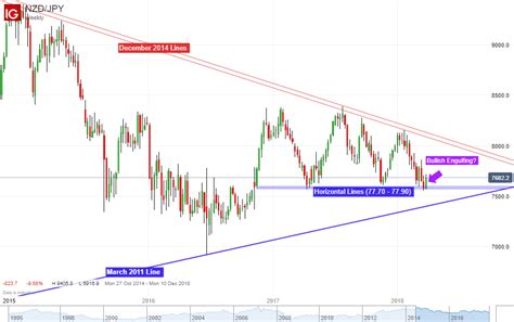 Be On The Verge Of by Aud Jpy And Nzd Jpy Might Be On The Verge Of Reversals