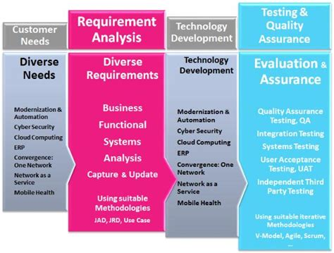 design expert system requirements expertsanalyst your business functional systems