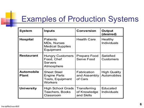 Types Of Production Systems Mba by Mba8155 Slides1