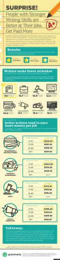 Grammar Essay Writing by Grammar Infographic Shows Why Writing Skills Matter Huffpost