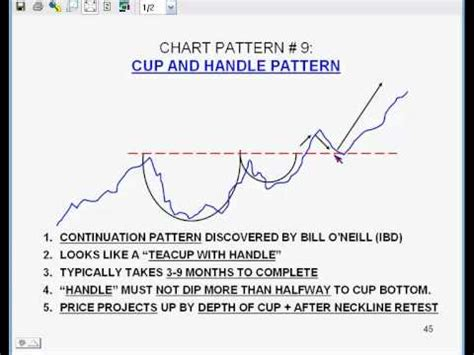 how to identify cup and handle pattern cup and handle chart pattern by bud rolfs of tfnn com